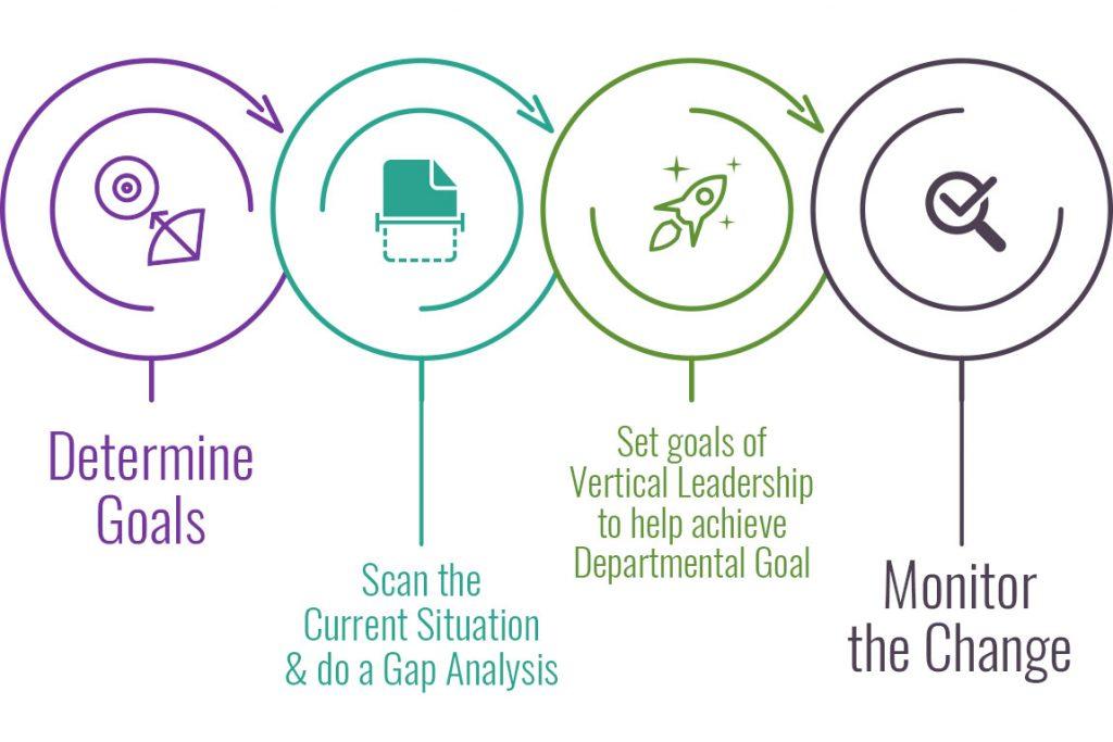 Leadership tips for change management